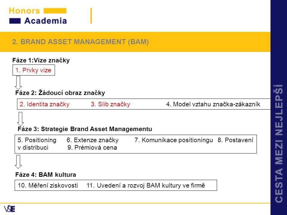 2. BRAND ASSET MANAGEMENT (BAM) Fáze 1:Vize značky 1. Prvky vize Fáze 2: Žádoucí obraz značky 2. Identita značky 3. Slib značky 4. Model vztahu značka