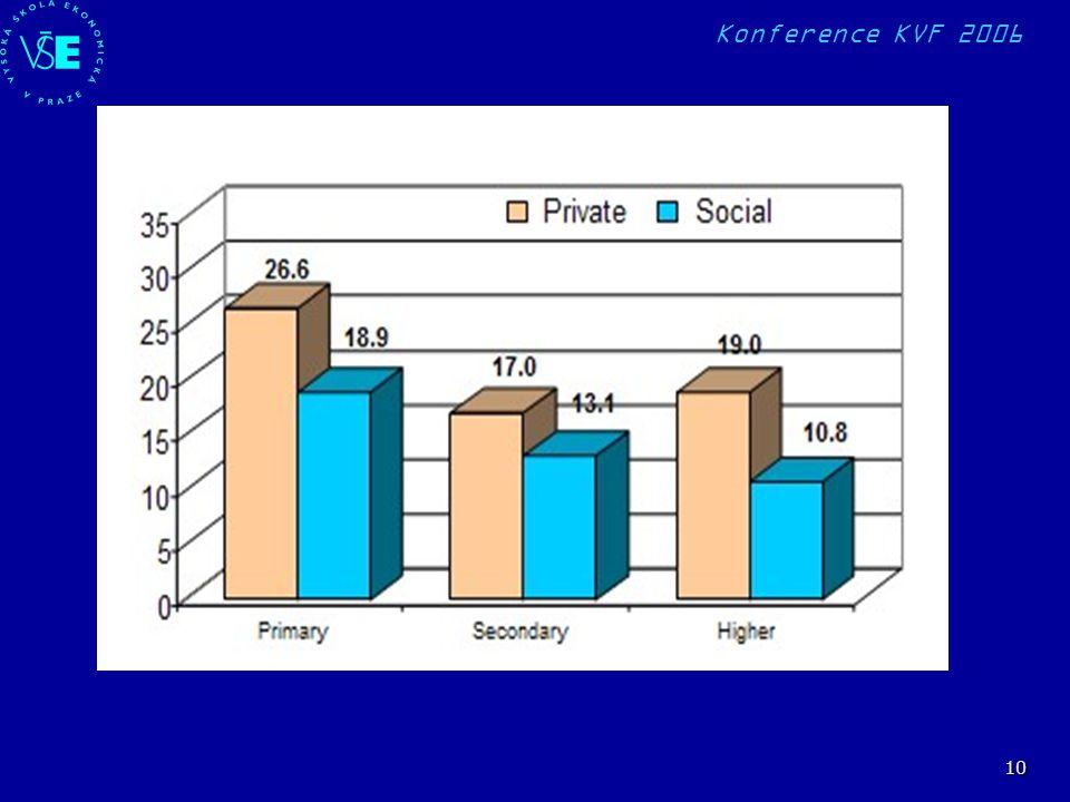 Konference KVF 2006 10