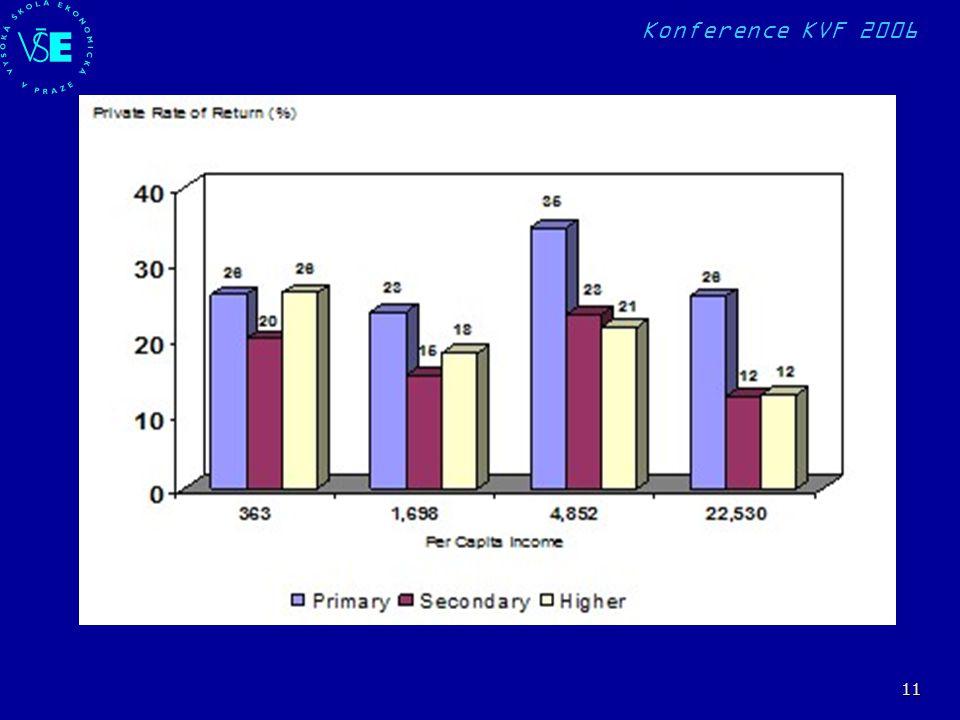 Konference KVF 2006 11