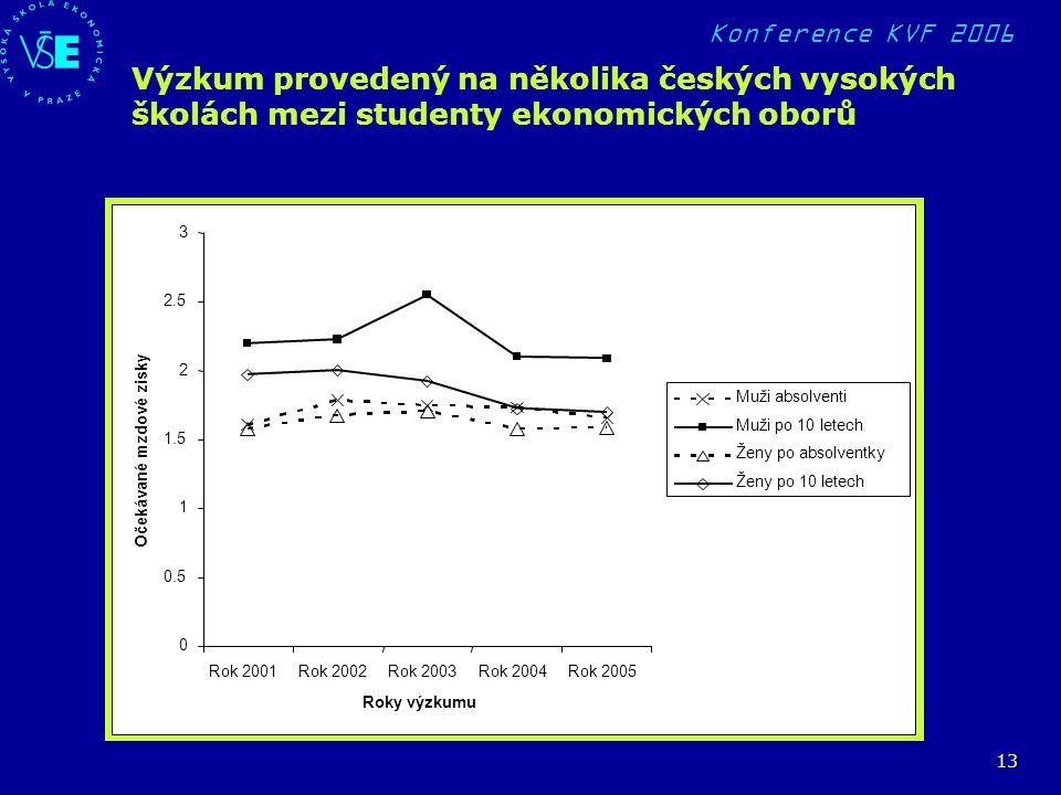 Konference KVF 2006 13 Výzkum provedený na několika českých vysokých školách mezi studenty ekonomických oborů