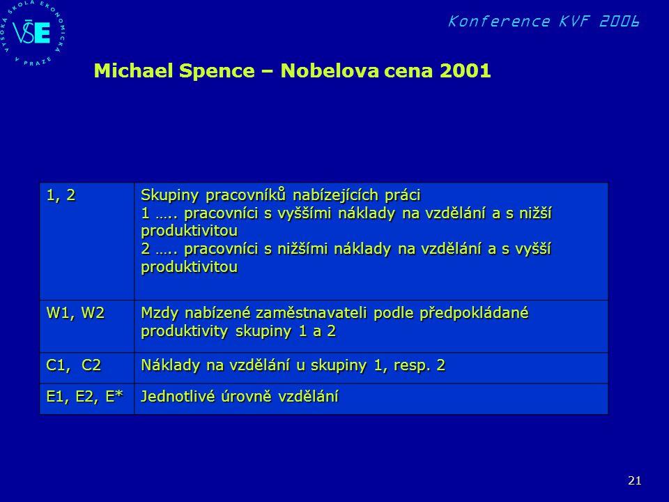 Konference KVF 2006 21 1, 2 Skupiny pracovníků nabízejících práci 1 ….. pracovníci s vyššími náklady na vzdělání a s nižší produktivitou 2 ….. pracovn