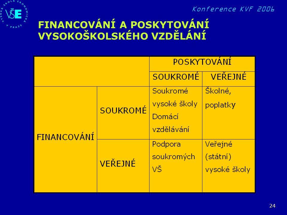 Konference KVF 2006 24 FINANCOVÁNÍ A POSKYTOVÁNÍ VYSOKOŠKOLSKÉHO VZDĚLÁNÍ