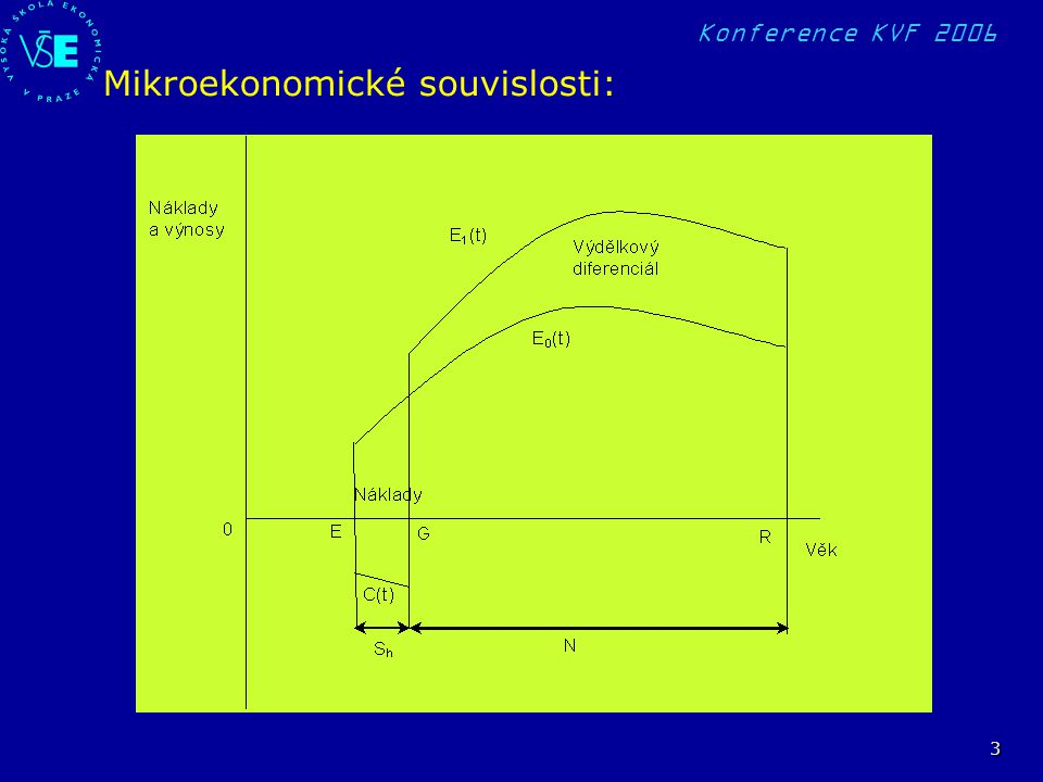 Konference KVF 2006 14 PROBLÉMY PŘI ROZHODOVÁNÍ O INVESTICI DO LIDSKÉHO KAPITÁLU (Problémy financování vysokého školství jsou zde výrazně zastoupeny) Měření (odhady) nákladů na vzdělání Měření (odhady) výnosů – mnohem složitější, mnoho typů výnosů Externality Výpočty návratnosti – problém s dobou využití lidského kapitálu, diskontní mírou a s mírou rizika Asymetrie informací Porovnání investičních možností – jiné finanční možnosti, jiné vzdělávací dráhy atd.