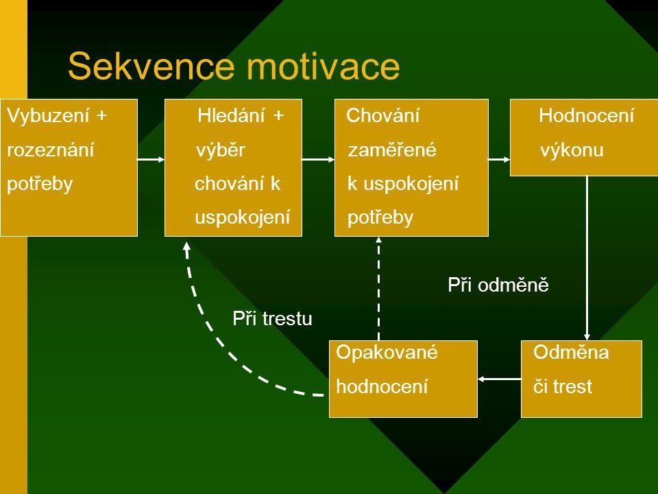 Sekvence motivace Vybuzení + Hledání + Chování Hodnocení rozeznání výběr zaměřené výkonu potřeby chování k k uspokojení uspokojení potřeby Při odměně Při trestu Opakované Odměna hodnoceníči trest