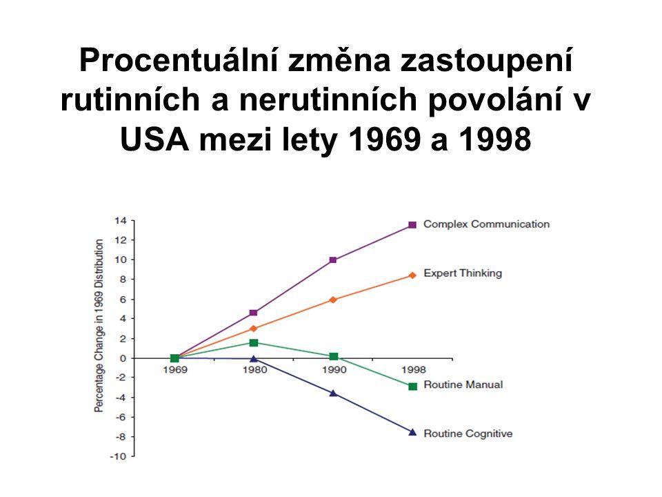 Procentuální změna zastoupení rutinních a nerutinních povolání v USA mezi lety 1969 a 1998