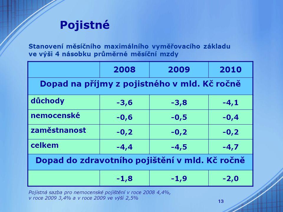 13 Stanovení měsíčního maximálního vyměřovacího základu ve výši 4 násobku průměrné měsíční mzdy Pojistné 200820092010 Dopad na příjmy z pojistného v mld.