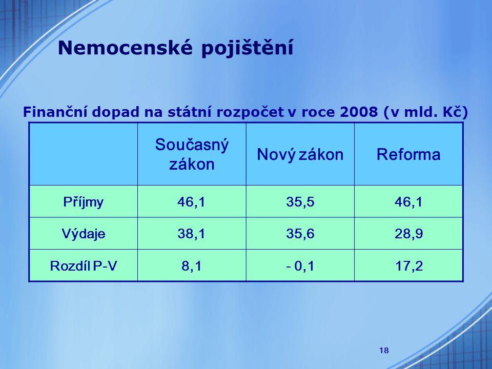 18 Finanční dopad na státní rozpočet v roce 2008 (v mld.