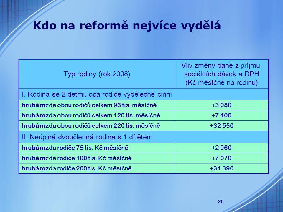 28 Typ rodiny (rok 2008) Vliv změny daně z příjmu, sociálních dávek a DPH (Kč měsíčně na rodinu) I.