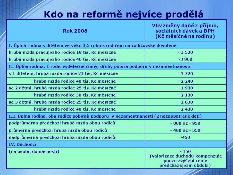 29 Kdo na reformě nejvíce prodělá Rok 2008 Vliv změny daně z příjmu, sociálních dávek a DPH (Kč měsíčně na rodinu) I.