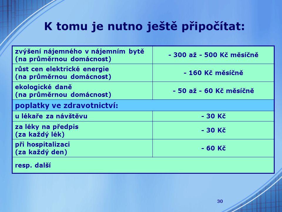 30 K tomu je nutno ještě připočítat: zvýšení nájemného v nájemním bytě (na průměrnou domácnost) - 300 až - 500 Kč měsíčně růst cen elektrické energie (na průměrnou domácnost) - 160 Kč měsíčně ekologické daně (na průměrnou domácnost) - 50 až - 60 Kč měsíčně poplatky ve zdravotnictví: u lékaře za návštěvu- 30 Kč za léky na předpis (za každý lék) - 30 Kč při hospitalizaci (za každý den) - 60 Kč resp.