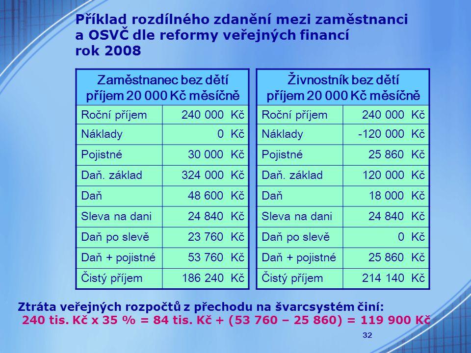32 Zaměstnanec bez dětí příjem 20 000 Kč měsíčně Roční příjem240 000 Kč Náklady0 Kč Pojistné30 000 Kč Daň.