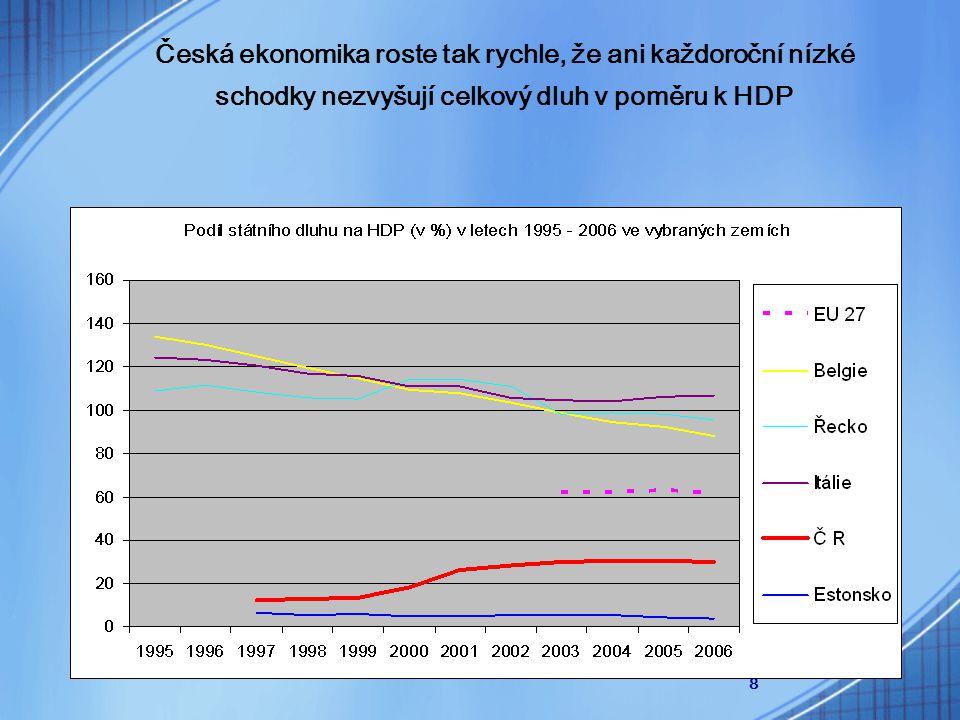 8 Česká ekonomika roste tak rychle, že ani každoroční nízké schodky nezvyšují celkový dluh v poměru k HDP
