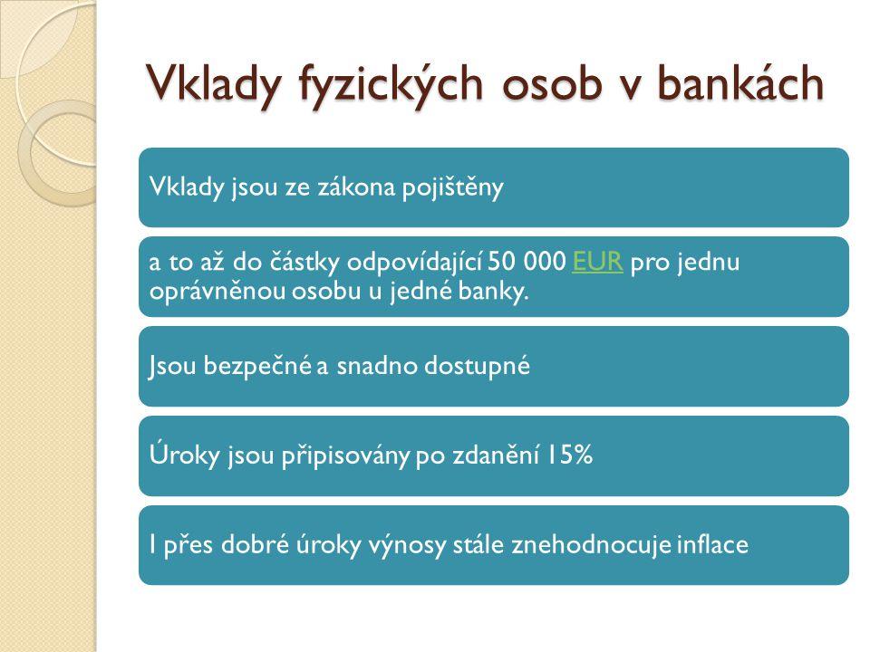 Vklady fyzických osob v bankách Vklady jsou ze zákona pojištěny a to až do částky odpovídající 50 000 EUR pro jednu oprávněnou osobu u jedné banky.EUR