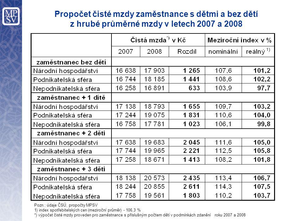 Propočet čisté mzdy zaměstnance s dětmi a bez dětí z hrubé průměrné mzdy v letech 2007 a 2008 Pozn.: údaje ČSÚ, propočty MPSV 1) index spotřebitelských cen (meziroční průměr) - 106,3 % *) výpočet čisté mzdy proveden pro zaměstnance s příslušným počtem dětí v podmínkách zdanění roku 2007 a 2008