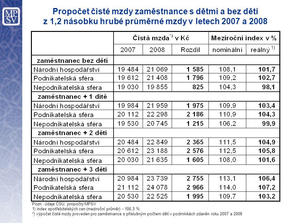 Propočet čisté mzdy zaměstnance s dětmi a bez dětí z 1,2 násobku hrubé průměrné mzdy v letech 2007 a 2008 Pozn.: údaje ČSÚ, propočty MPSV 1) index spotřebitelských cen (meziroční průměr) - 106,3 % *) výpočet čisté mzdy proveden pro zaměstnance s příslušným počtem dětí v podmínkách zdaněn roku 2007 a 2008