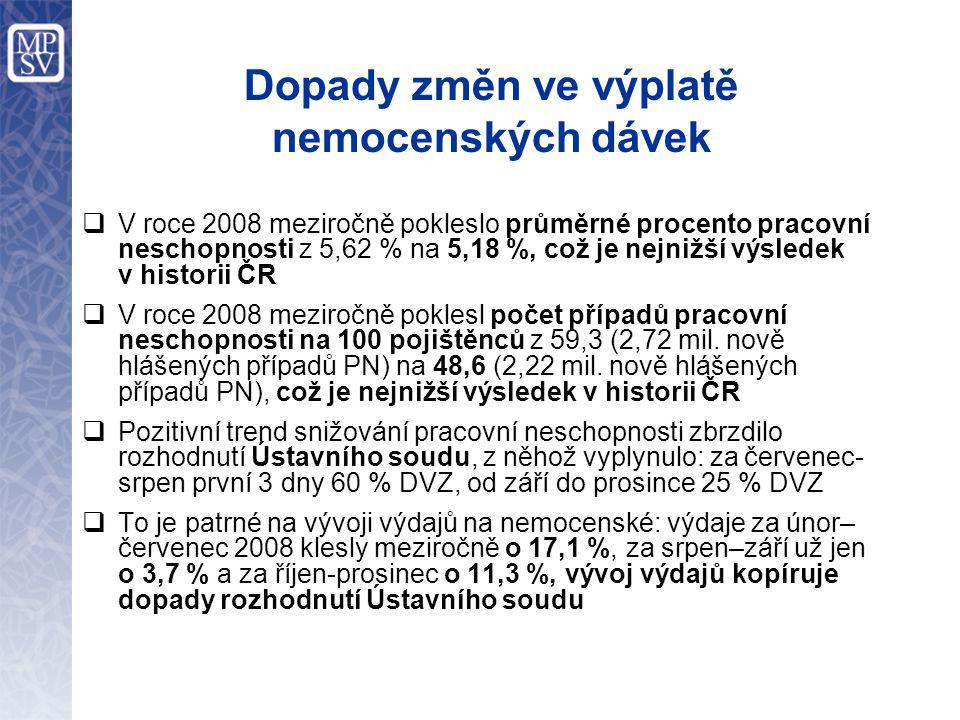 Dopady změn ve výplatě nemocenských dávek  V roce 2008 meziročně pokleslo průměrné procento pracovní neschopnosti z 5,62 % na 5,18 %, což je nejnižší výsledek v historii ČR  V roce 2008 meziročně poklesl počet případů pracovní neschopnosti na 100 pojištěnců z 59,3 (2,72 mil.