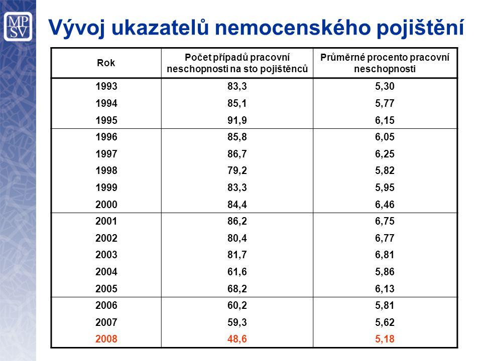 Zaměstnanost zdravotně postižených Změna zákona o zaměstnanosti Zákonem o stabilizaci veřejných rozpočtů byl novelizován zákon o zaměstnanosti a od 1.