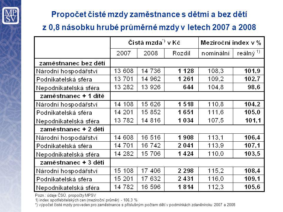 Propočet čisté mzdy zaměstnance s dětmi a bez dětí z 0,8 násobku hrubé průměrné mzdy v letech 2007 a 2008 Pozn.: údaje ČSÚ, propočty MPSV 1) index spotřebitelských cen (meziroční průměr) - 106,3 % *) výpočet čisté mzdy proveden pro zaměstnance s příslušným počtem dětí v podmínkách zdaněníroku 2007 a 2008