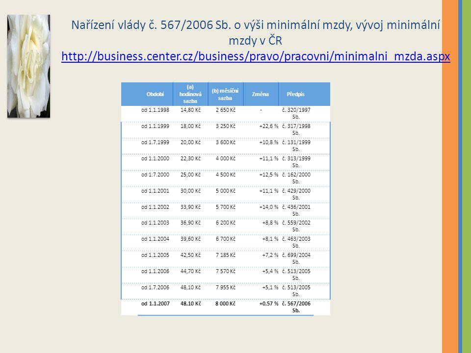 Nařízení vlády č. 567/2006 Sb. o výši minimální mzdy, vývoj minimální mzdy v ČR http://business.center.cz/business/pravo/pracovni/minimalni_mzda.aspx