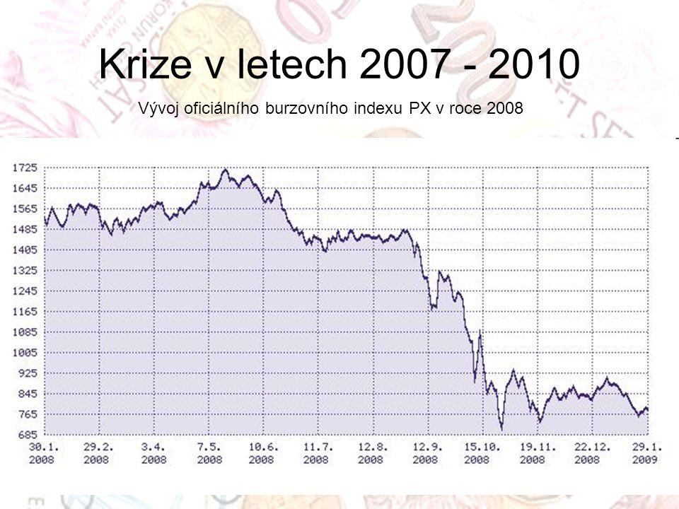 Vývoj oficiálního burzovního indexu PX v roce 2008