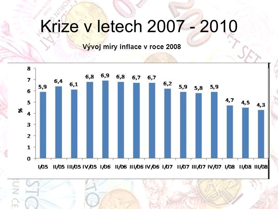 Vývoj míry inflace v roce 2008