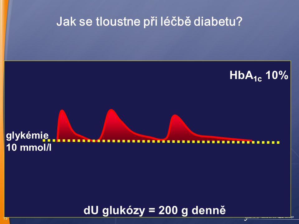 15 Jak se tloustne při léčbě diabetu? glykémie 10 mmol/l dU glukózy = 200 g denně HbA 1c 10%