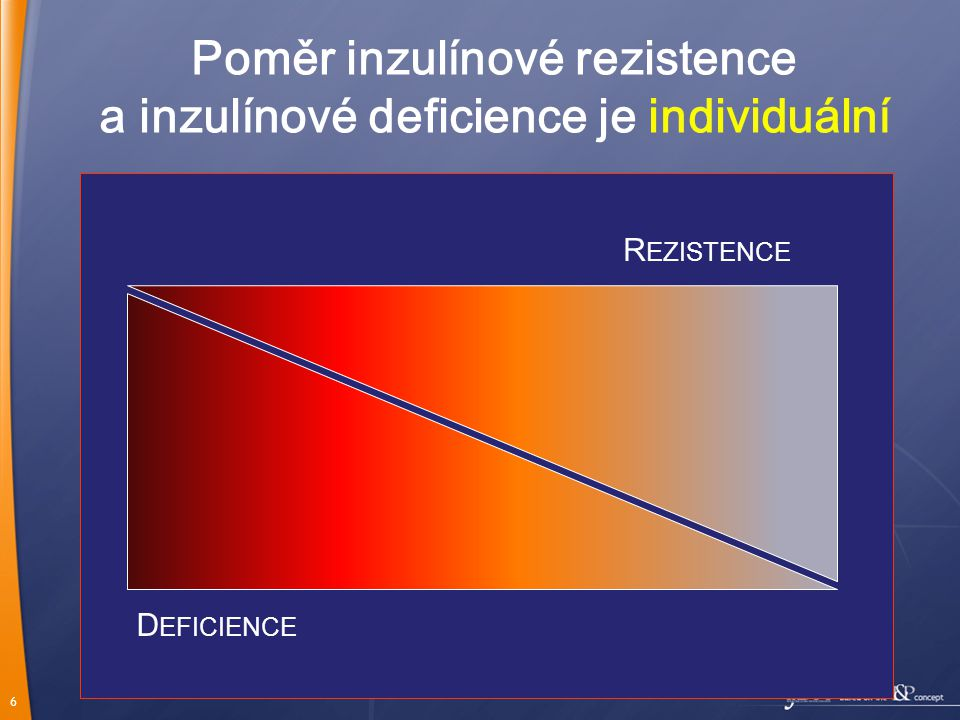 6 Poměr inzulínové rezistence a inzulínové deficience je individuální R EZISTENCE D EFICIENCE