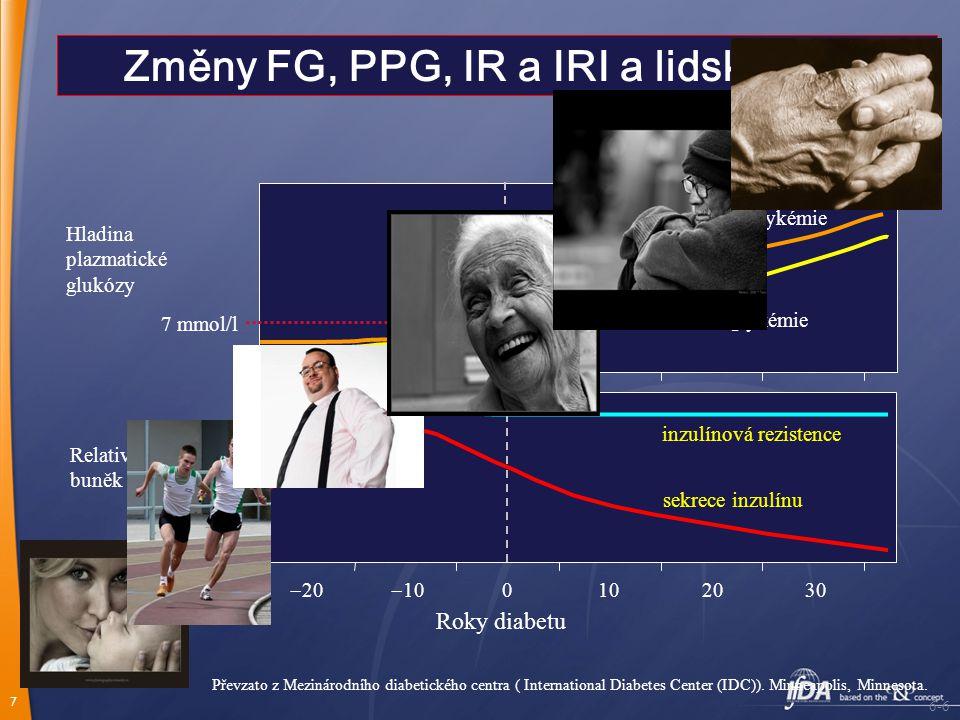 7 Změny FG, PPG, IR a IRI a lidský osud Převzato z Mezinárodního diabetického centra ( International Diabetes Center (IDC)).