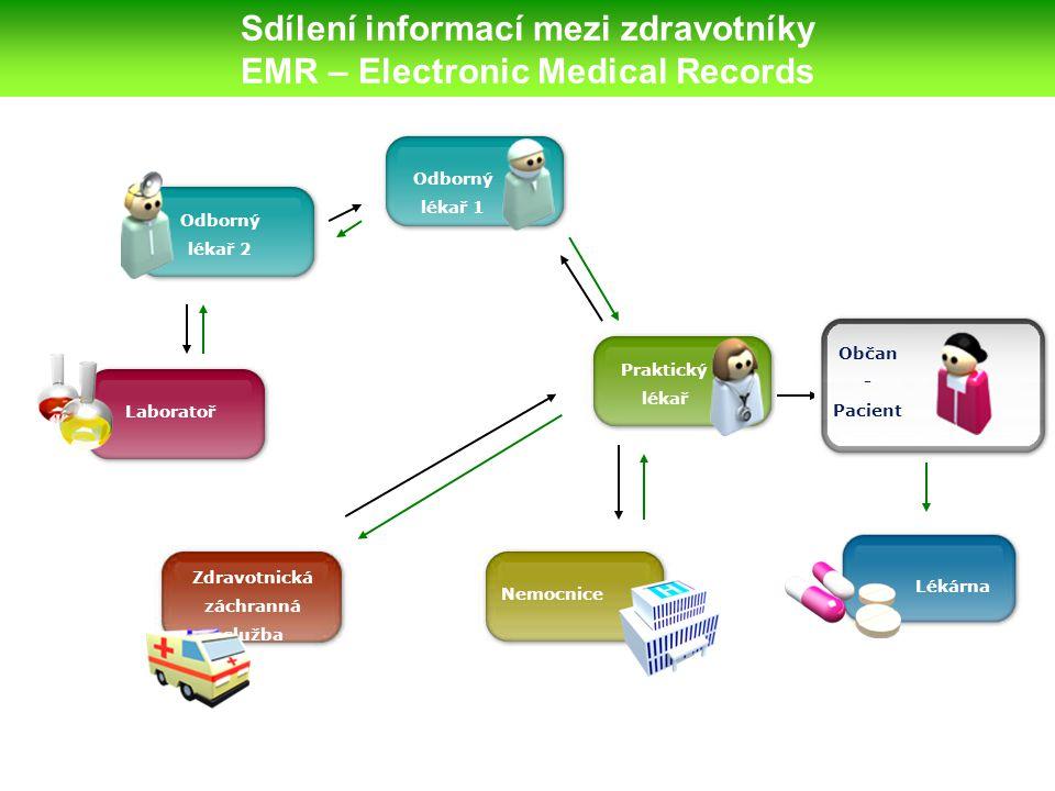Sdílení informací mezi zdravotníky EMR – Electronic Medical Records Lékárna Laboratoř Odborný lékař 2 Odborný lékař 1 Praktický lékař Zdravotnická záchranná služba Nemocnice Občan - Pacient