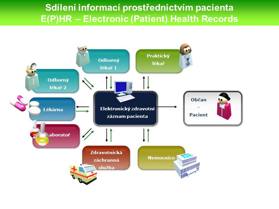 Sdílení informací prostřednictvím pacienta E(P)HR – Electronic (Patient) Health Records Lékárna Laboratoř Odborný lékař 2 Odborný lékař 1 Praktický lékař Zdravotnická záchranná služba Nemocnice Elektronický zdravotní záznam pacienta Občan - Pacient