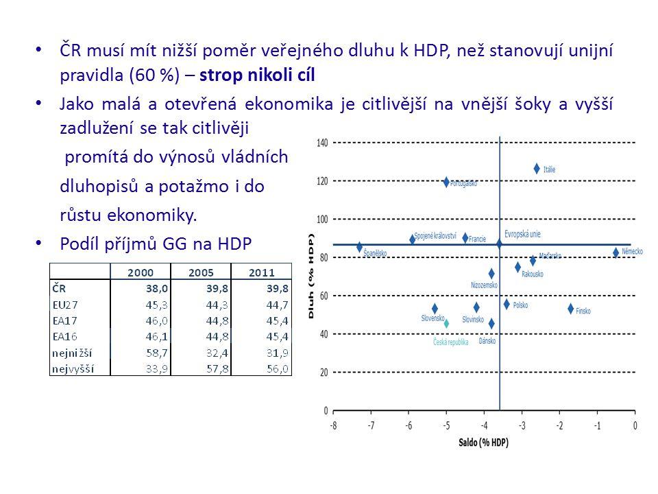 ČR musí mít nižší poměr veřejného dluhu k HDP, než stanovují unijní pravidla (60 %) – strop nikoli cíl Jako malá a otevřená ekonomika je citlivější na vnější šoky a vyšší zadlužení se tak citlivěji promítá do výnosů vládních dluhopisů a potažmo i do růstu ekonomiky.