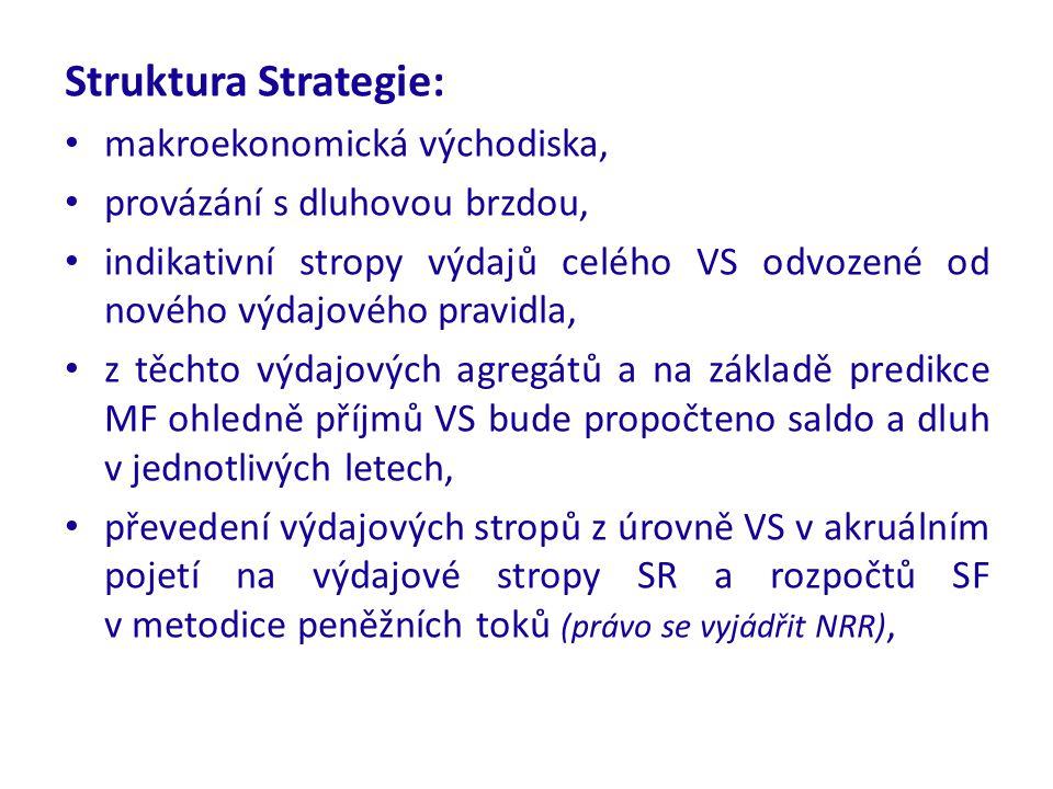 Struktura Strategie: makroekonomická východiska, provázání s dluhovou brzdou, indikativní stropy výdajů celého VS odvozené od nového výdajového pravid