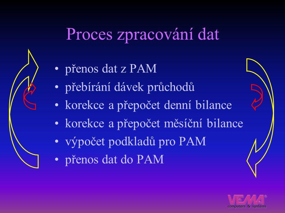 Proces zpracování dat přenos dat z PAM přebírání dávek průchodů korekce a přepočet denní bilance korekce a přepočet měsíční bilance výpočet podkladů p