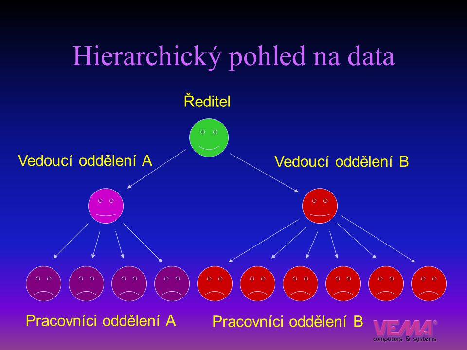 Hierarchický pohled na data Ředitel Vedoucí oddělení A Vedoucí oddělení B Pracovníci oddělení A Pracovníci oddělení B
