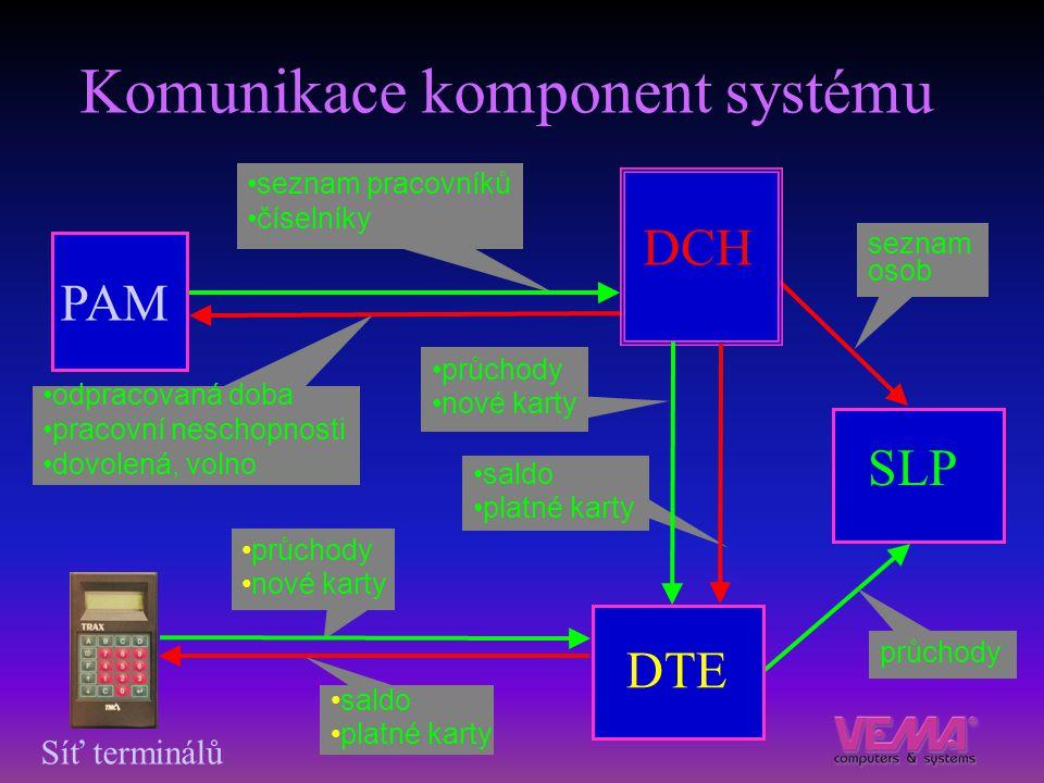 Komunikace komponent systému seznam pracovníků číselníky odpracovaná doba pracovní neschopnosti dovolená, volno PAM SLP průchody seznam osob saldo pla