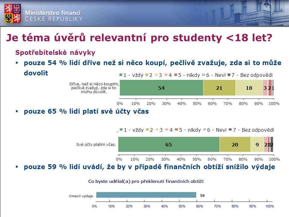 Je téma úvěrů relevantní pro studenty <18 let.