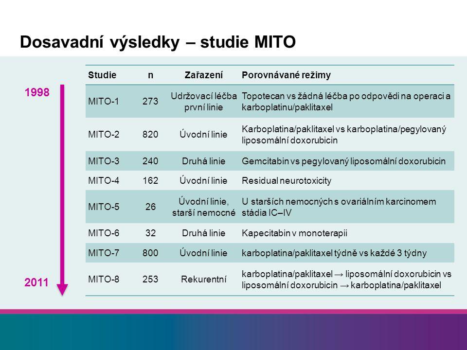 Dosavadní výsledky – studie MITO 1998 StudienZařazeníPorovnávané režimy MITO-1273 Udržovací léčba první linie Topotecan vs žádná léčba po odpovědi na