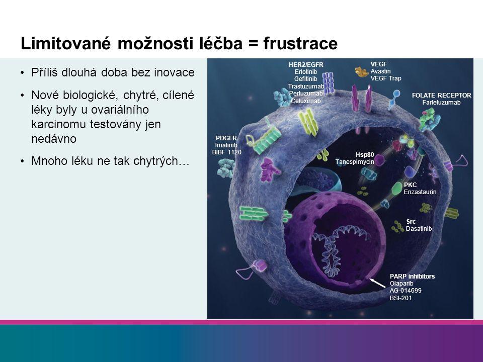 Limitované možnosti léčba = frustrace Příliš dlouhá doba bez inovace Nové biologické, chytré, cílené léky byly u ovariálního karcinomu testovány jen n