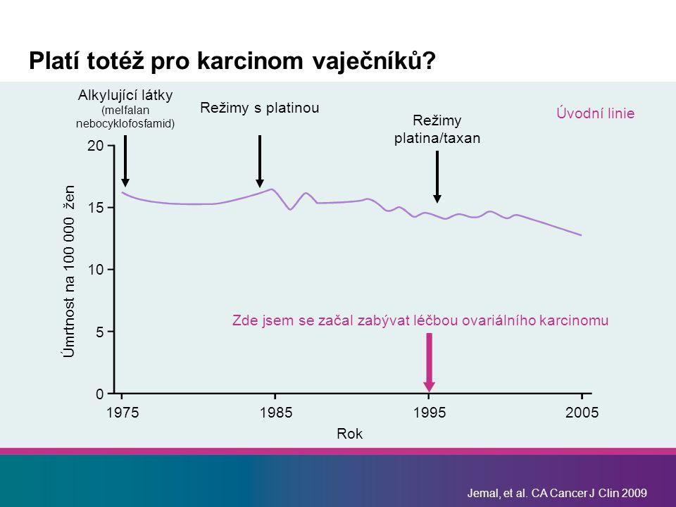 Jemal, et al. CA Cancer J Clin 2009 Platí totéž pro karcinom vaječníků? Úmrtnost na 100 000 žen1975198519952005 Rok 20 15 10 5 0 Alkylující látky (mel