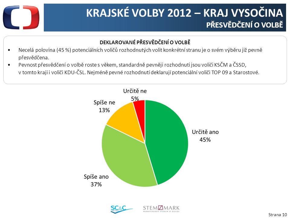 Strana 10 KRAJSKÉ VOLBY 2012 – KRAJ VYSOČINA PŘESVĚDČENÍ O VOLBĚ DEKLAROVANÉ PŘESVĚDČENÍ O VOLBĚ Necelá polovina (45 %) potenciálních voličů rozhodnutých volit konkrétní stranu je o svém výběru již pevně přesvědčena.
