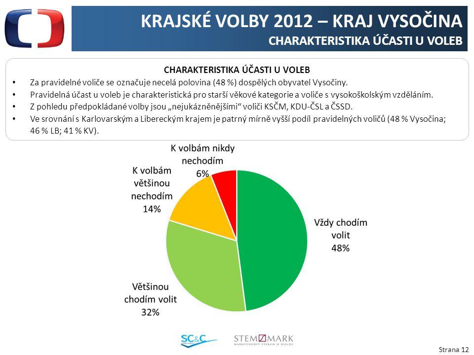 Strana 12 KRAJSKÉ VOLBY 2012 – KRAJ VYSOČINA CHARAKTERISTIKA ÚČASTI U VOLEB Za pravidelné voliče se označuje necelá polovina (48 %) dospělých obyvatel Vysočiny.