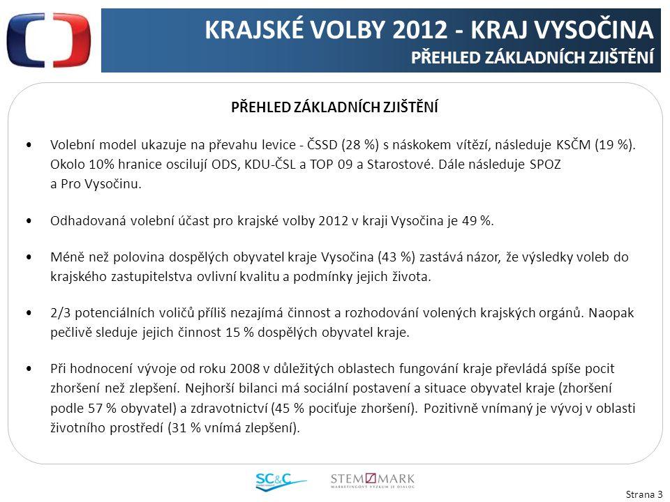 Strana 3 PŘEHLED ZÁKLADNÍCH ZJIŠTĚNÍ Volební model ukazuje na převahu levice - ČSSD (28 %) s náskokem vítězí, následuje KSČM (19 %).