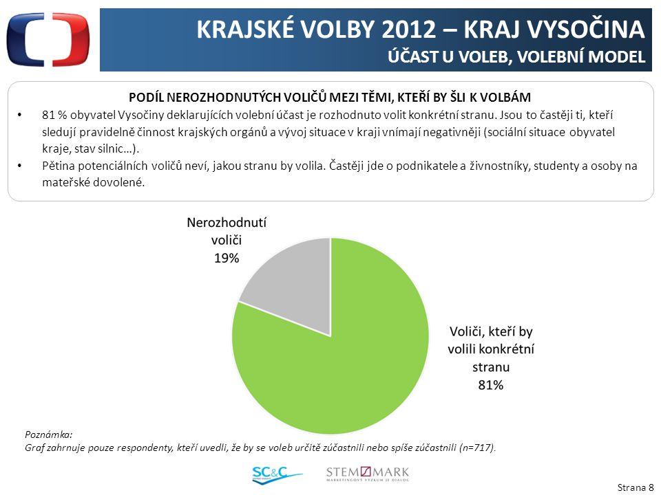 Strana 8 KRAJSKÉ VOLBY 2012 – KRAJ VYSOČINA ÚČAST U VOLEB, VOLEBNÍ MODEL PODÍL NEROZHODNUTÝCH VOLIČŮ MEZI TĚMI, KTEŘÍ BY ŠLI K VOLBÁM 81 % obyvatel Vysočiny deklarujících volební účast je rozhodnuto volit konkrétní stranu.