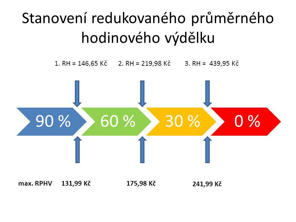 Stanovení redukovaného průměrného hodinového výdělku 90 %60 %30 %0 % 1. RH = 146,65 Kč2. RH = 219,98 Kč3. RH = 439,95 Kč 131,99 Kč175,98 Kč 241,99 Kč