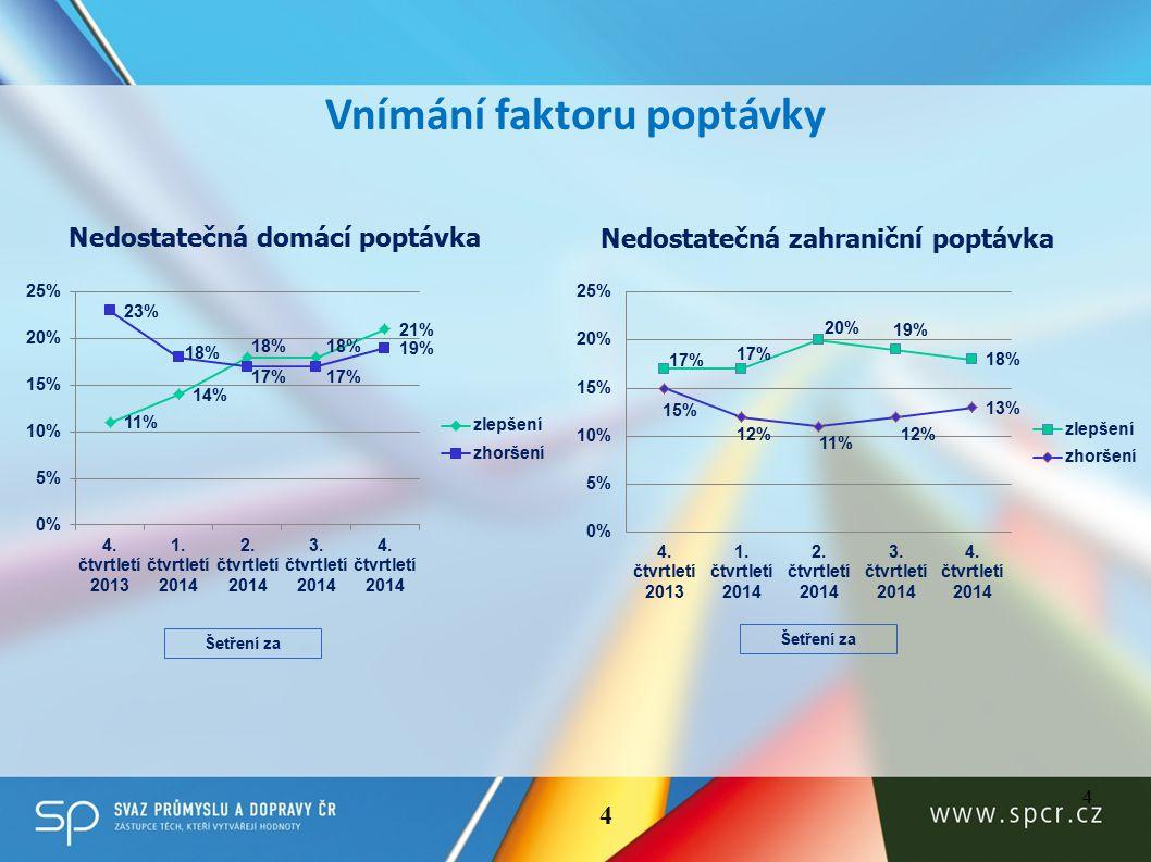 Nedostatečná domácí poptávka Nedostatečná zahraniční poptávka 4 Vnímání faktoru poptávky Šetření za 4