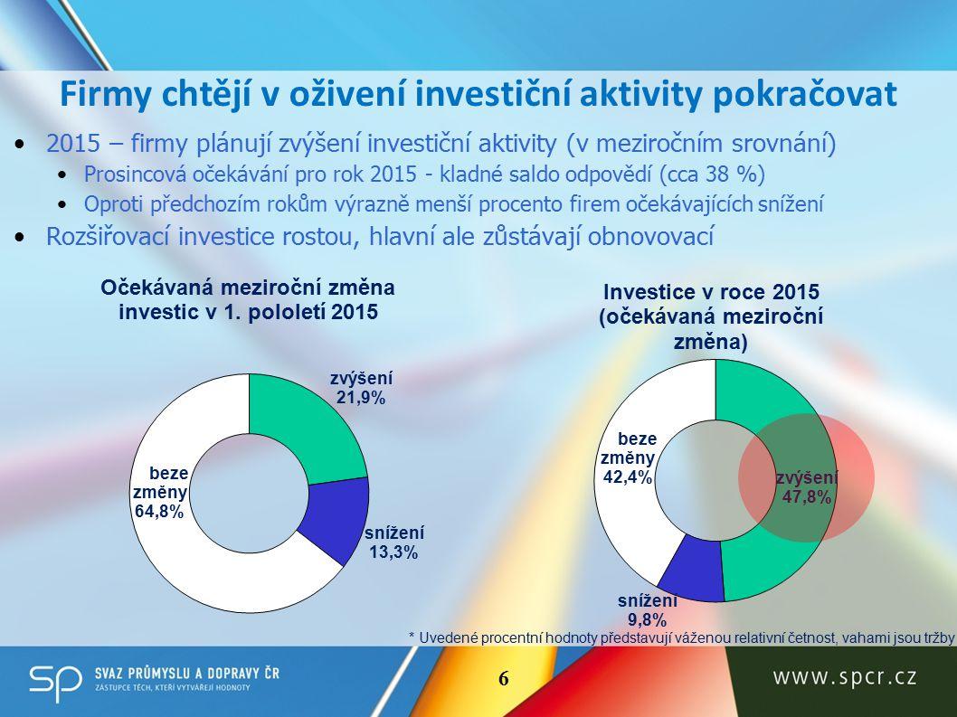 Firmy chtějí v oživení investiční aktivity pokračovat * Uvedené procentní hodnoty představují váženou relativní četnost, vahami jsou tržby 6 2015 – firmy plánují zvýšení investiční aktivity (v meziročním srovnání) Prosincová očekávání pro rok 2015 - kladné saldo odpovědí (cca 38 %) Oproti předchozím rokům výrazně menší procento firem očekávajících snížení Rozšiřovací investice rostou, hlavní ale zůstávají obnovovací