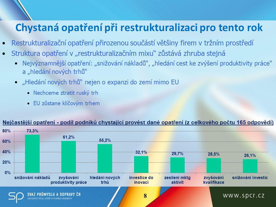"""Restrukturalizační opatření přirozenou součástí většiny firem v tržním prostředí Struktura opatření v """"restrukturalizačním mixu zůstává zhruba stejná Nejvýznamnější opatření: """"snižování nákladů , """"hledání cest ke zvýšení produktivity práce a """"hledání nových trhů """"Hledání nových trhů nejen o expanzi do zemí mimo EU Nechceme ztratit ruský trh EU zůstane klíčovým trhem Chystaná opatření při restrukturalizaci pro tento rok Nejčastější opatření - podíl podniků chystající provést dané opatření (z celkového počtu 165 odpovědí) 8"""