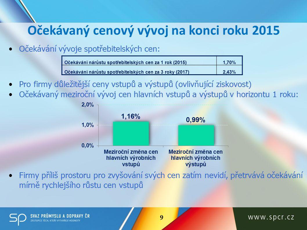 2015 – Mírný růst zaměstnanosti 10 Šetření za Očekávání pro * Vahami odpovědí počet zaměstnanců příslušných firem 10