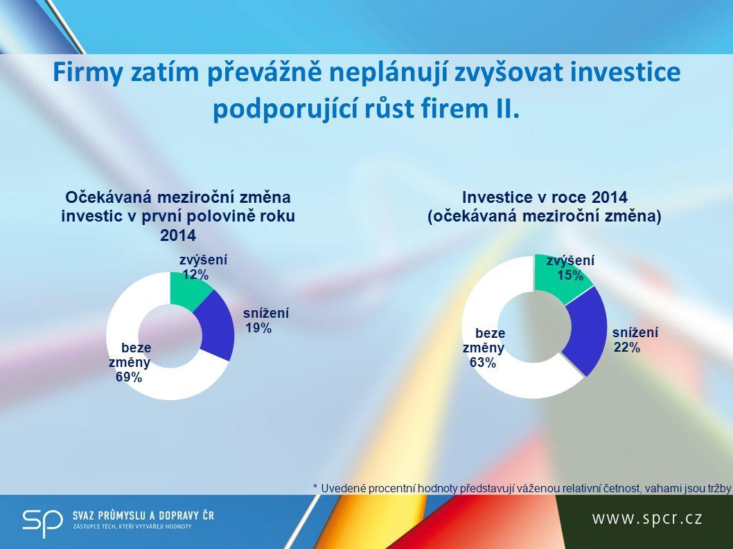 Firmy zatím převážně neplánují zvyšovat investice podporující růst firem II.