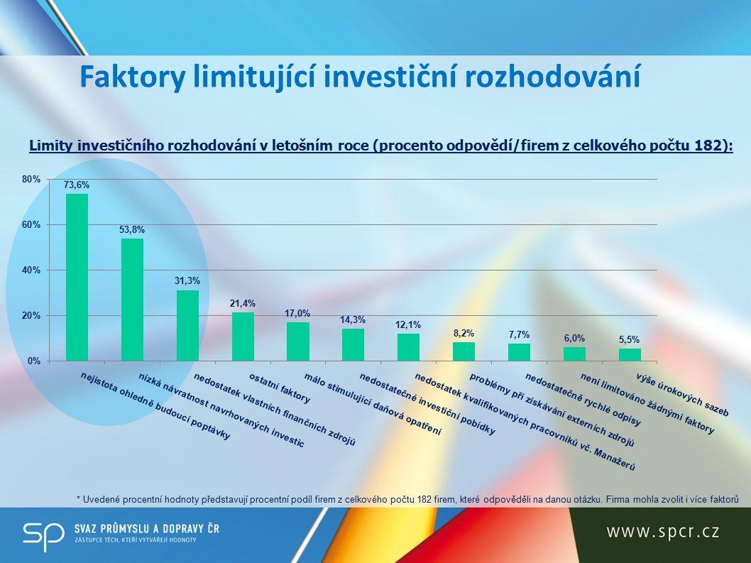 Faktory limitující investiční rozhodování Limity investičního rozhodování v letošním roce (procento odpovědí/firem z celkového počtu 182): * Uvedené procentní hodnoty představují procentní podíl firem z celkového počtu 182 firem, které odpověděli na danou otázku.